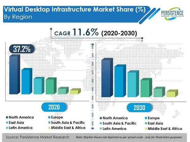 virtual desktop infrastructure market region