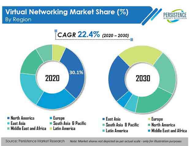virtual networking market