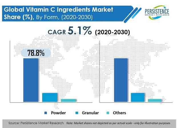 vitamin c ingredients market