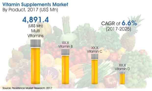 vitamin supplements market