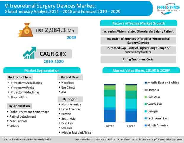 vitreoretinal surgery devices market