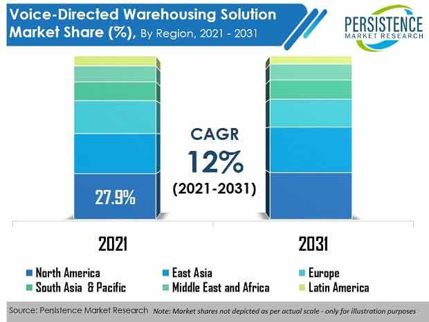 voice directed warehousing solution market