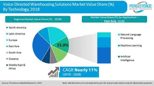 voice directed warehousing solutions market