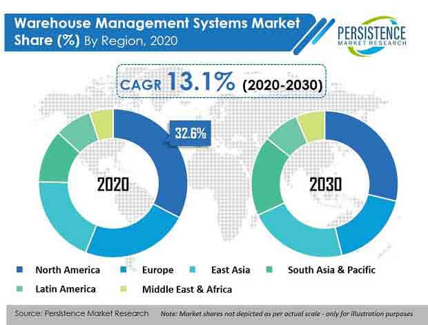 warehouse management systems market