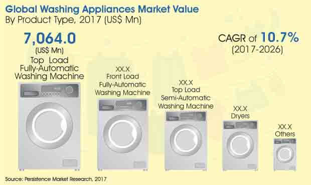 washing appliances market