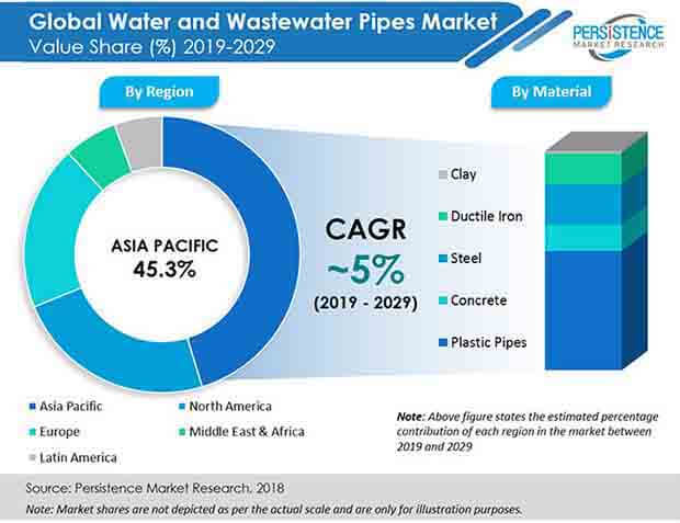 water and wastewater pipes market pr