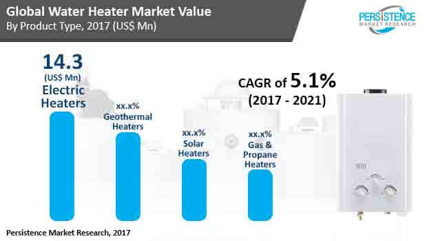 water-heater-market.jpg