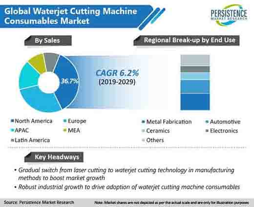 waterjet cutting machine consumables market region