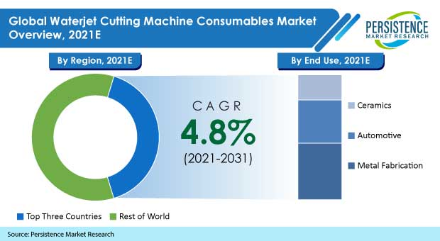 waterjet-cutting-machine-consumables-market