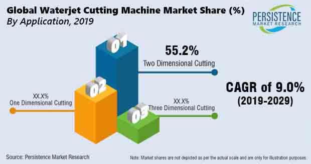 waterjet cutting machine market application