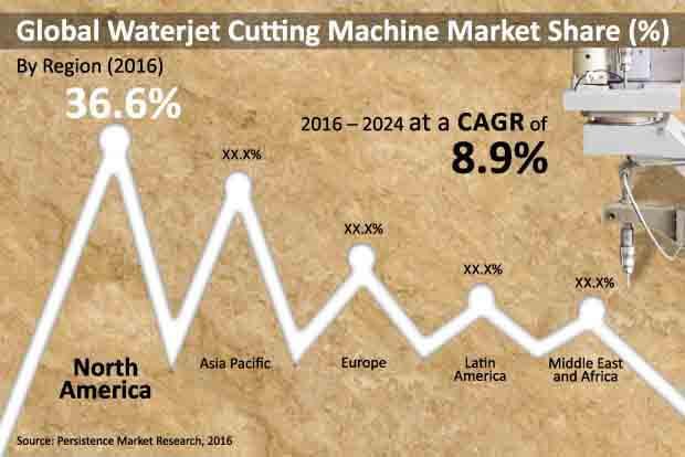 waterjet cutting machine market