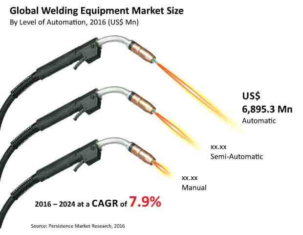 welding equipment market bytes