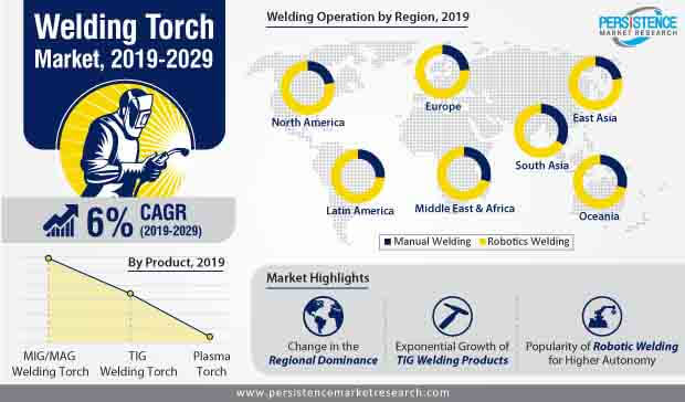 welding torch market infographic