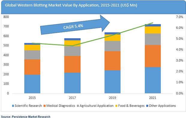western-blotting-market