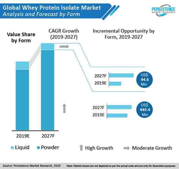 whey protein isolate market