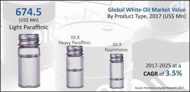 white oil market