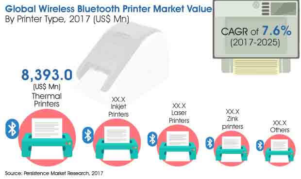 wireless bluetooth printer market