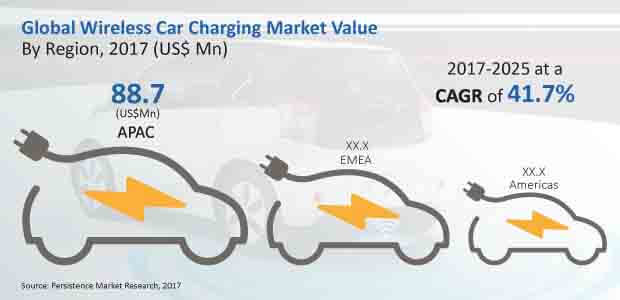 wireless car charging market
