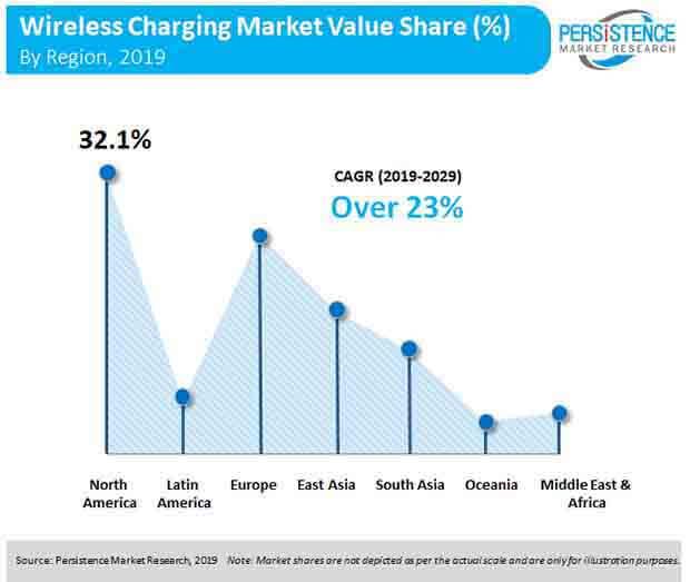 wireless charging market value