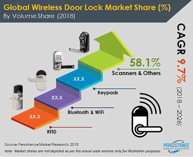 wireless-door-lock-system-market.jpg