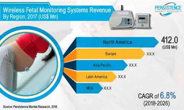 wireless fetal monitoring systems market