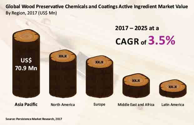 wood preservative chemicals and coatings active ingredient market