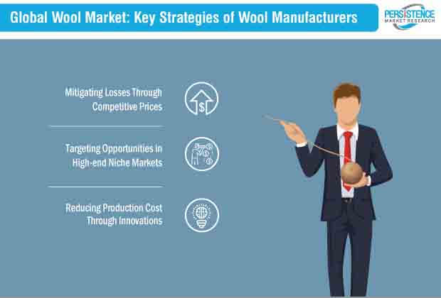 wool market key strategies of wool manufacturers