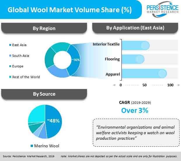 wool market pr image
