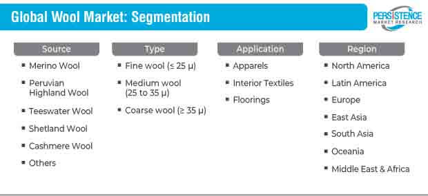 wool market segmentation