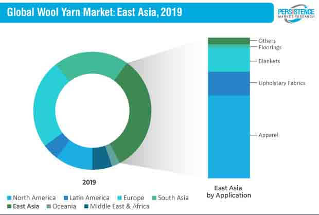 wool yarn market east asia