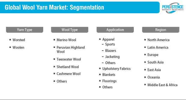 wool yarn market segmentation
