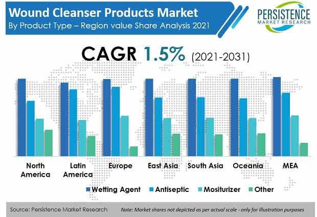 wound-cleanser-products-market.jpg