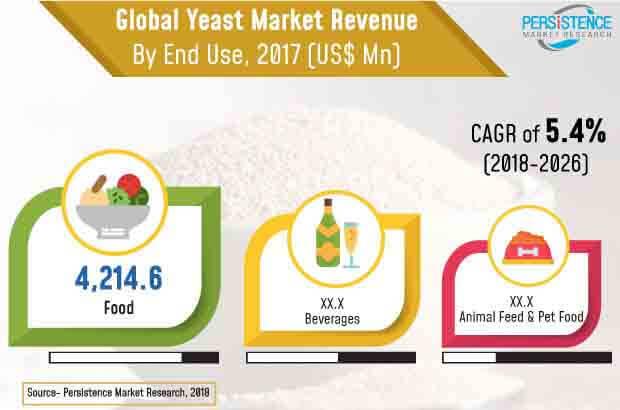 yeast market