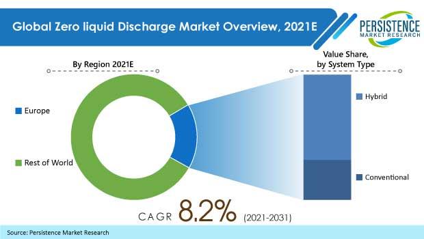 zero liquid discharge market